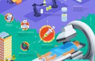 Medicina nuclear: convenio entre el OIEA, Rosatom y FMBA para la lucha contra el cáncer