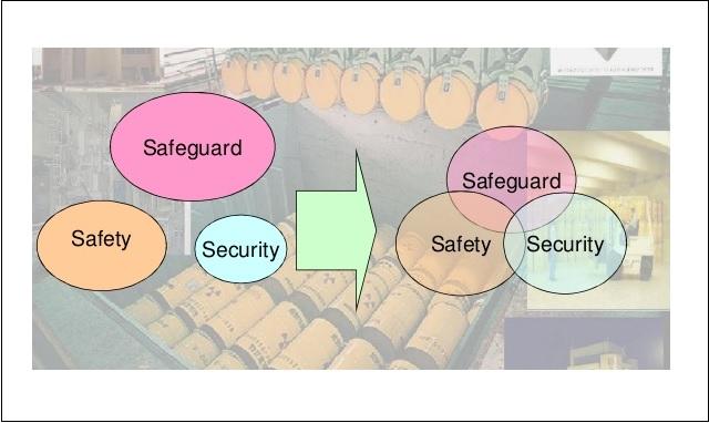 """""""¿Cuál es la diferencia, en la jerga nuclear, entre safety, security y safeguards?"""""""