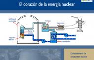 El corazón de la energía nuclear