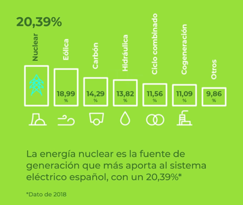 ¿Sabías que la energía nuclear es la que más electricidad genera en España?